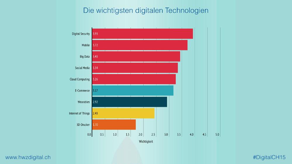 """HWZ-Studie """"Digital Switzerland"""": Die wichtigsten digitalen Technologien (Quelle: hwzdigital.ch)"""