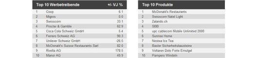 Die Top Werbetreibenden und meistbeworbenen Produkte (Quelle: Media Focus)