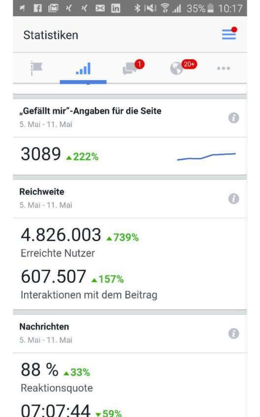 In den letzten 7 Tagen erreichte polizeiticker.ch knapp 5 Millionen Leser.