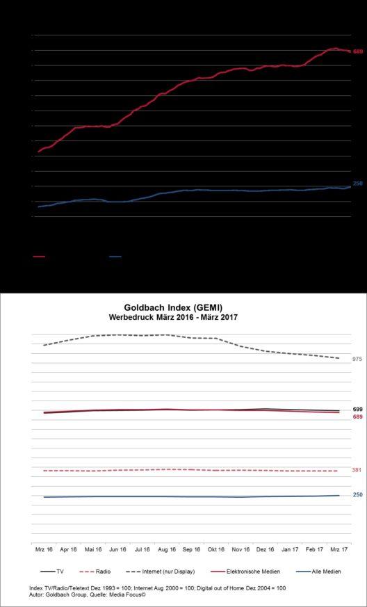 GEMI März 2017 (Grafik: Goldbach Group AG)